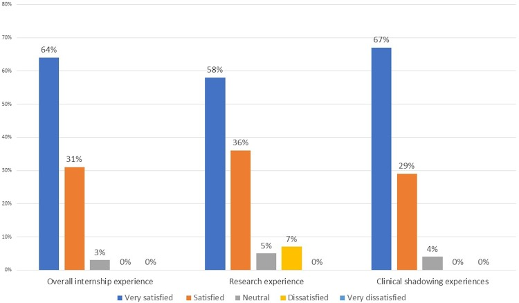 Educational and Career Development Outcomes Among Undergraduate Summer Research Interns: A Pipeline for Pathology, Laboratory Medicine, and Biomedical Science.