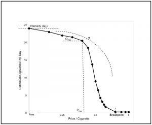 Behavioral Economic Laboratory Research in Tobacco Regulatory Science.